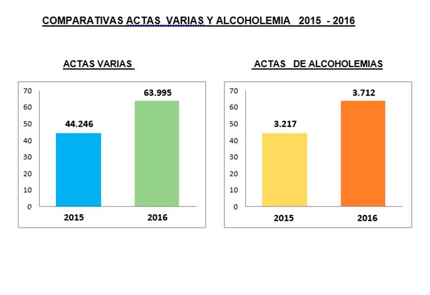 Comparativa actas varias y alcoholemia 2015 - 2016